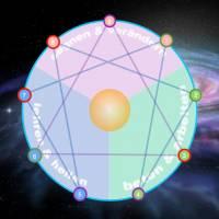 Samstag, 15. Dezember • 11 bis 18:30 Uhr •  Das spirituelle Enneagramm • Das Modell der 9 Persönlichkeits-Typen im Hinblick auf Sternenherkunft und Bestimmung